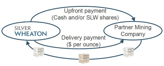 Chart explaining SIlver Wheaton's streaming business model