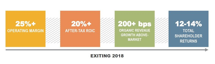 Illinois Tool Workk's operational goals exiting 2018