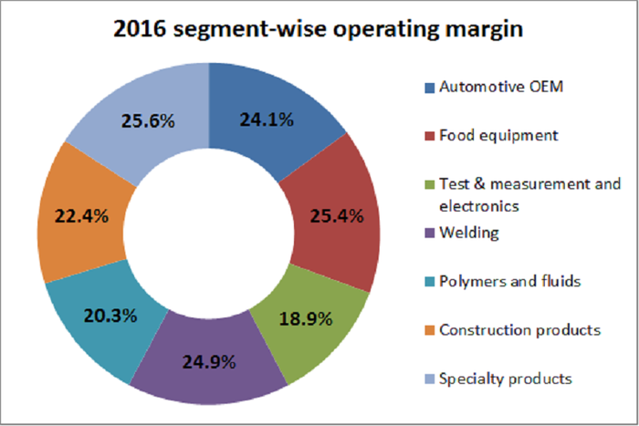 A chart showing Iliinois Tool Works' segment-wise operating margins for 2016.