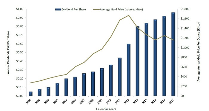 Chart showing Royal Gold's dividends since 2001.