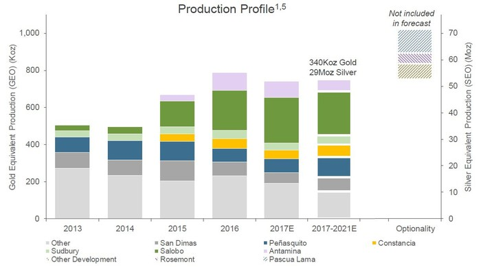 Chart showing Silver Wheaton's mine-wise production profile