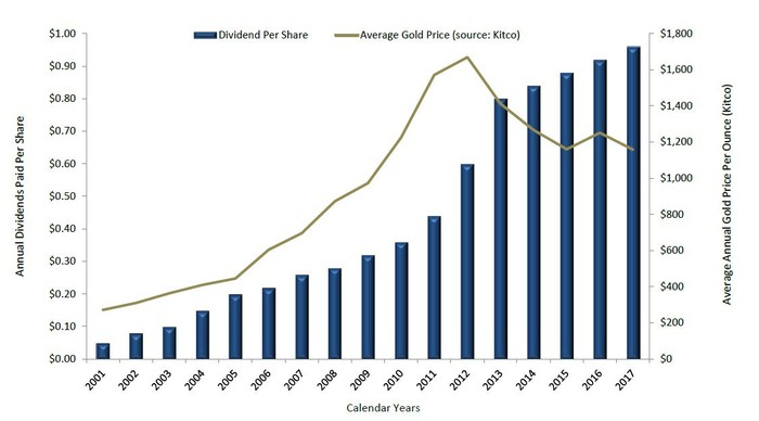 Chart showing Royal Gold's dividend growth since 2000.