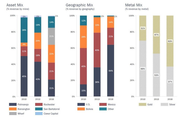 Charts showing Coeur's asset mix by metal, mine, and geography