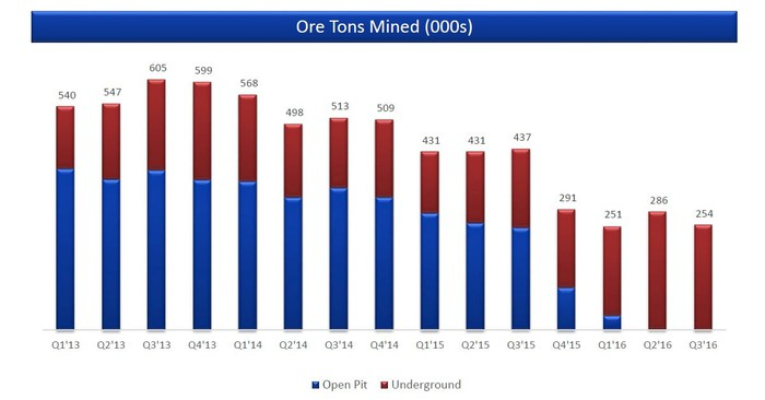 Chart showing Coeur's transition from open pit to underground mining.