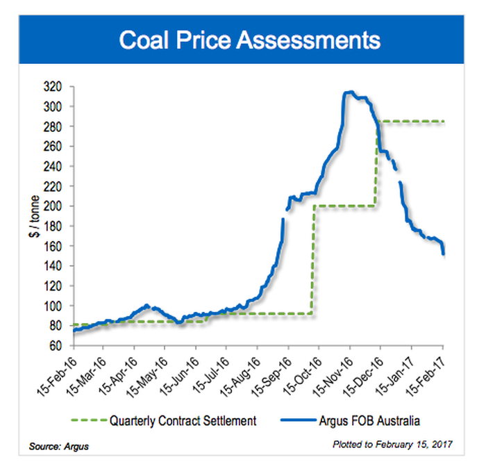 Coal prices rocketed higher at the end of 2016, only to plummet equally as fast.