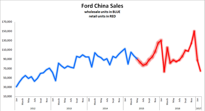 Chart showing the decline of Ford China sales during January and February.