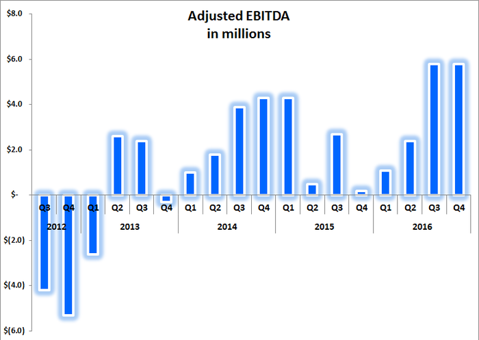 Chart showing record levels of EBITDA over the previous two quarters.