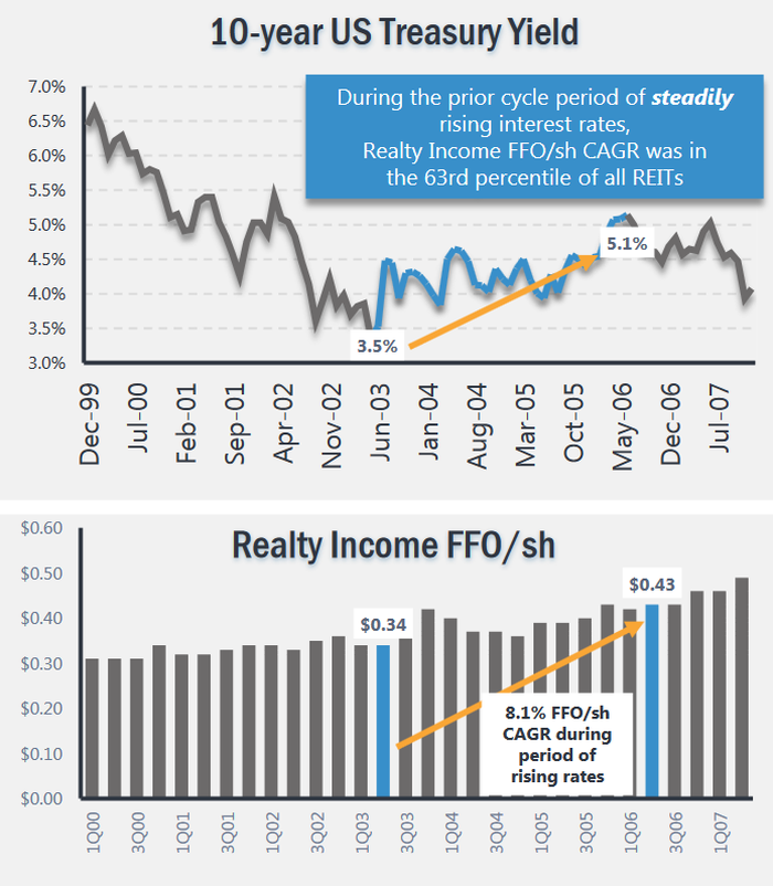 Realty Income's performance during 2003-2006 rising-rate period.