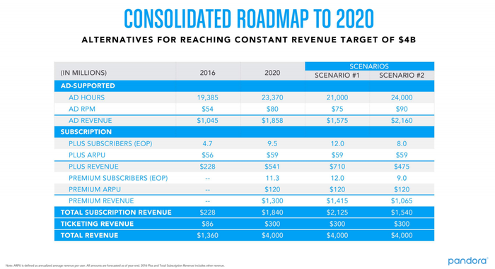 Projection of $4 billion revenue by 2020 from Pandora's 2016 analyst day presentation.