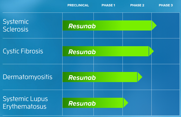 Corbus Pharmaceuticals clinical-stage pipeline progress with Resunab