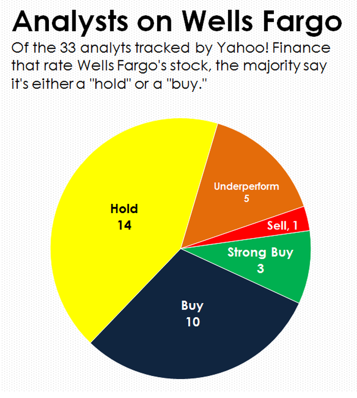 A pie chart of analysts recommendations on Wells Fargo stock.