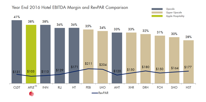 Comparison of Apple Hospitality's EBITDA margins with peers.