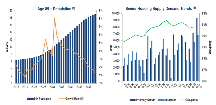 Graphs of 85+ population growth and senior housing supply growth.