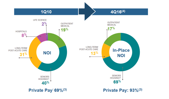 Pie charts of changes in Welltower's portfolio from 2010 to 2016.