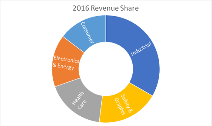 pie chart of 3Ms revenue by end market