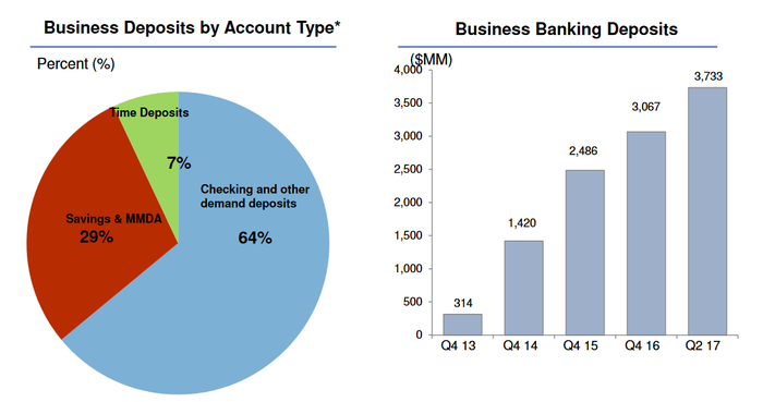 BofI business banking growth and composition.