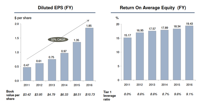 Chart of BofI Holdings EPS growth and ROE over time.