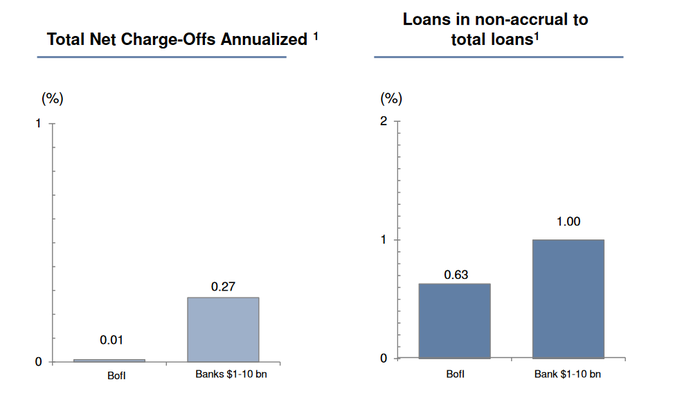 Comparison of BofI charge-off rates with peers.