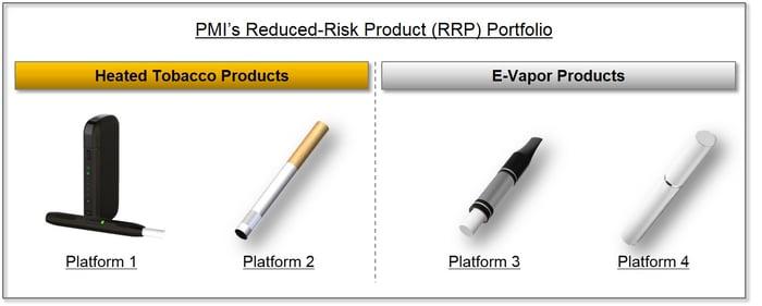 Reduced-risk portfolio of Philip Morris products.