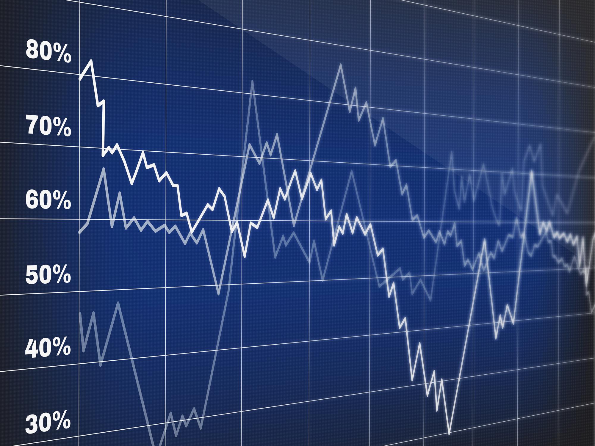 Chart of stock-market data