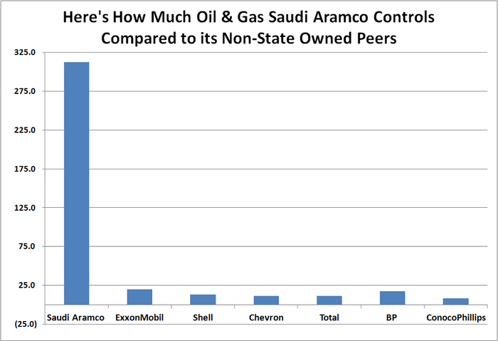 Table showing how much larger Saudi Aramco's oil and gas reserves are as compared to its public, non-state controlled oil company peers.