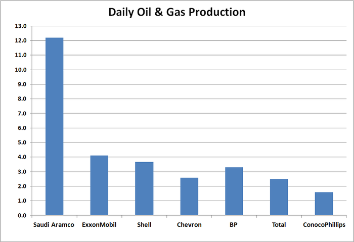 Table showing how much bigger Saudi Aramco's oil and gas production is than its peers.