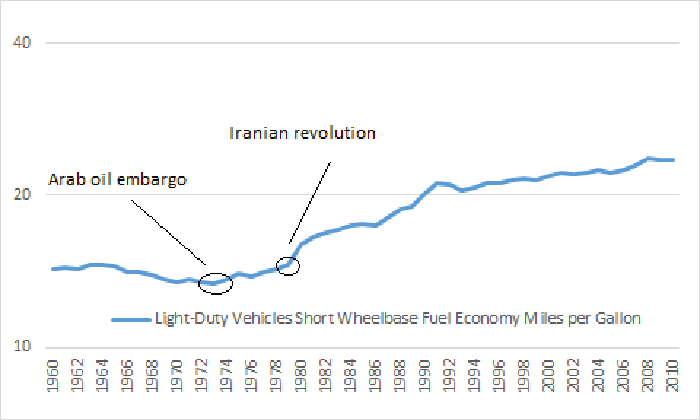 chart showing how automobile fuel economy increased after the oil price shocks