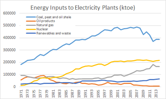 showing how oil for electricity generation declined after the oil price shocks of the 1970s
