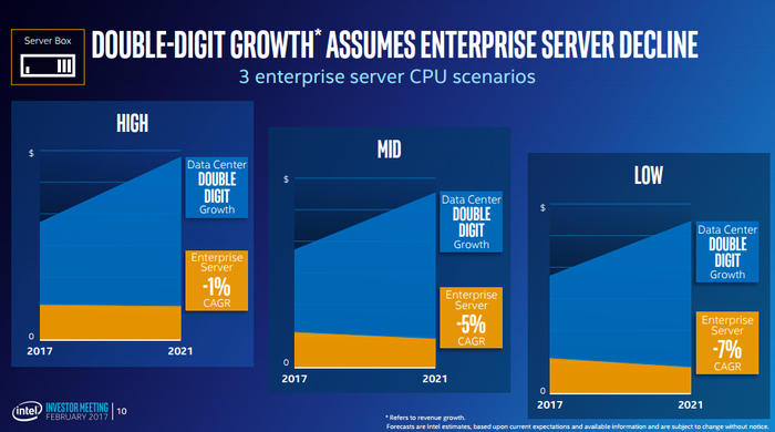Intel thinks that even in a scenario in which enterprise-server processor sales drop by as much as 7%, its Data Center Group can deliver double-digit revenue growth.