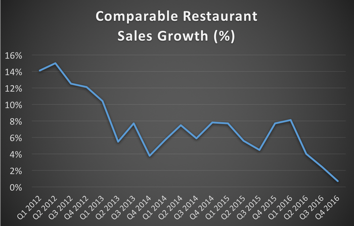Chart showing comparable restaurant sales growth declining from 2012 to 2016