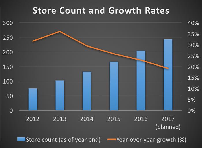 Chart showing store count and growth rates from 2012 to 2016