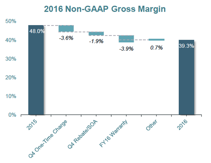 "A bar chart ""bridge"" from 2015 Gross margin of 48% to 2016 of 39.3% showing operations and inventory issues."