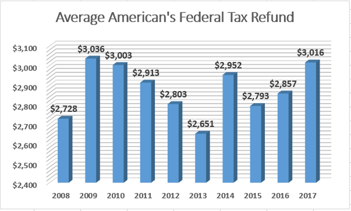 Average federal tax refund have vacillated between $2,651 and $3,036 over the past decade.