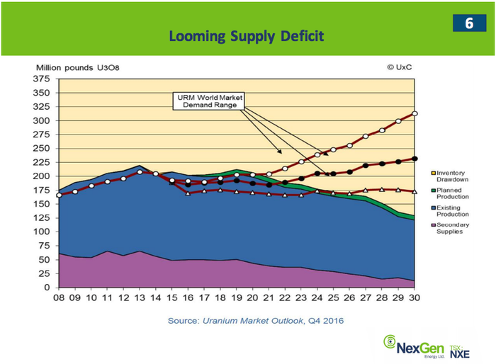 A chart that shows that demand for uranium is expected to outstrip supply in the next few years.