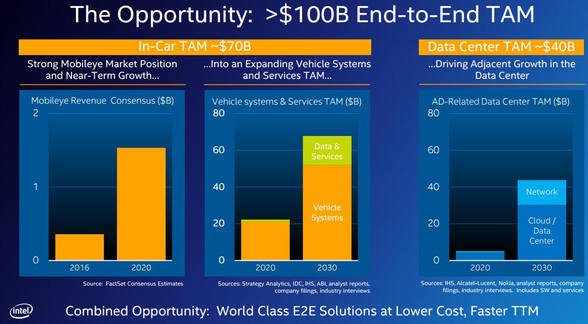 Graphics showing potential $100 billion addressable market.
