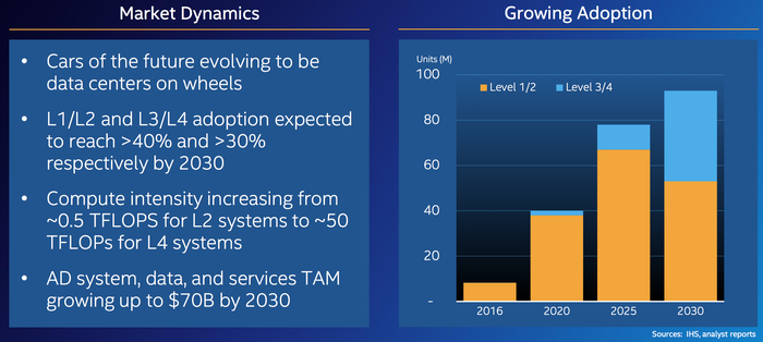 Slide from Intel investor presentation discussing acquisition