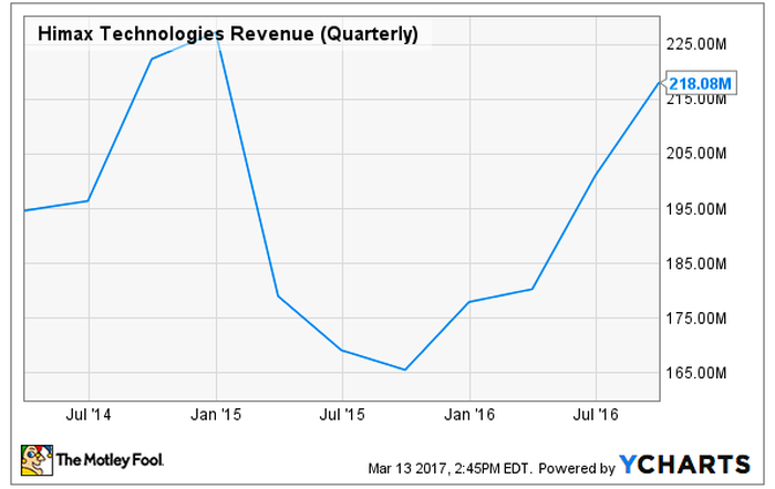 Line graph of Himax Technologies' revnues over the past few years.
