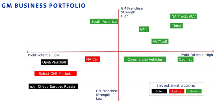 Graphic showing GM's business units on a chart of potential business opportunity or weakness.