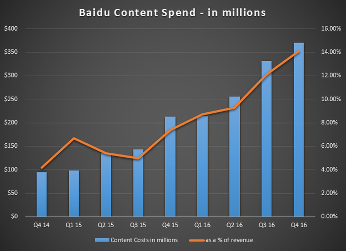 Bar chart shows content spending increasing as a percentage of revenue.