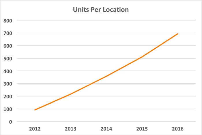 Chart showing rising ratio of units per location