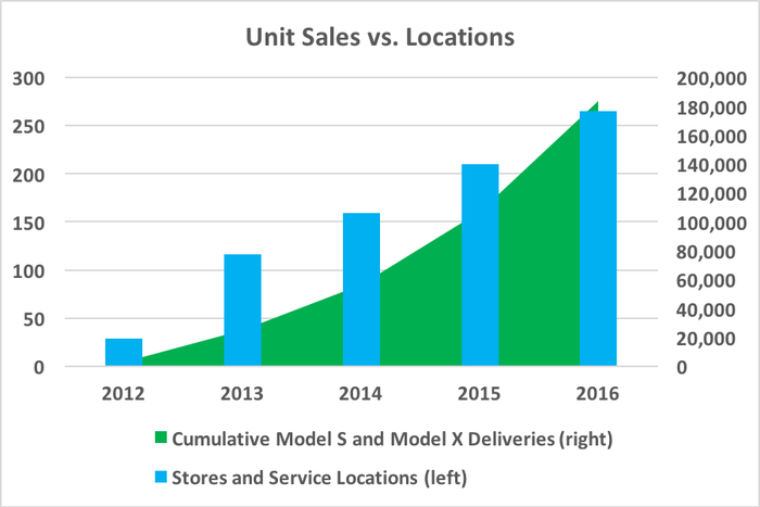 Chart showing cumulative unit sales and locations
