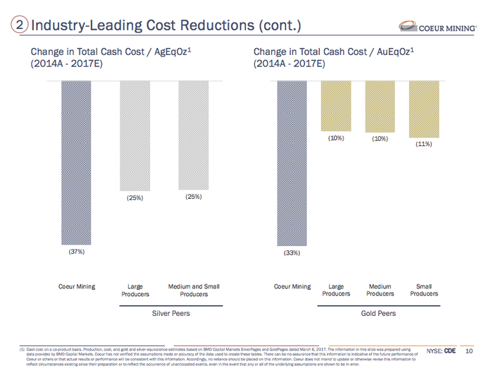 Coeur Mine's cost cutting relative to peers.