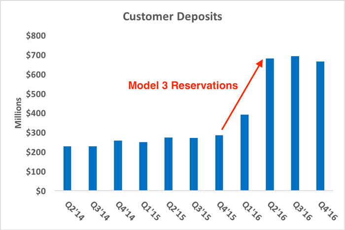 Chart showing customer deposits over time