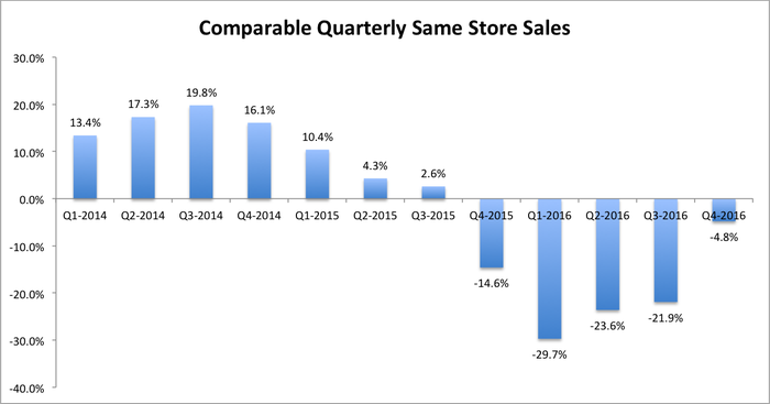 Chipotle comparable same store sales dropped sharply in Q4-2015 to a low of -29.7% in Q1-2016 and climbed up to -4.8% in Q4-2016.