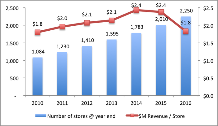 Store growth has grown steadily every year. Revenue per store has grown every year until 2016 when it dropped to the level it was in 2010.