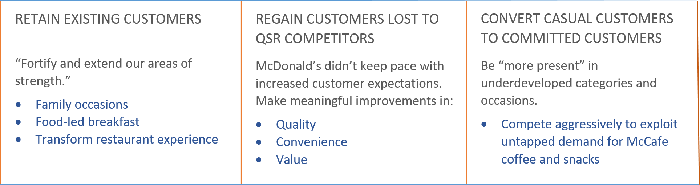 McDonald's customer strategy: retain, regain, convert.