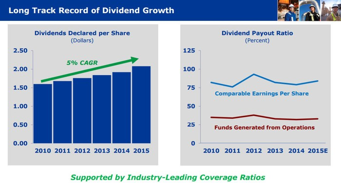 Slide showing TransCanada's growing dividend and conservative payout ratio.