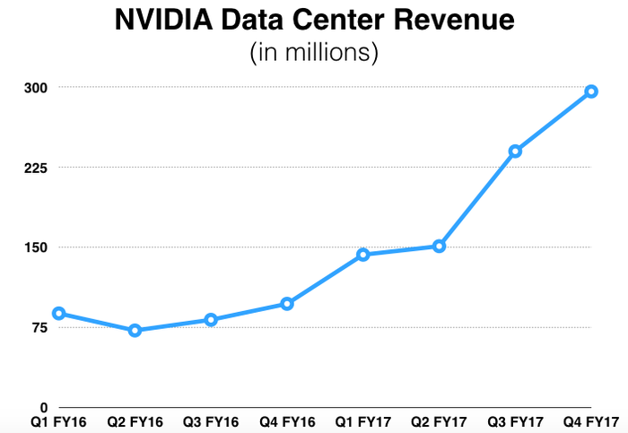 Graph of NVIDIA's data center revenue rising.
