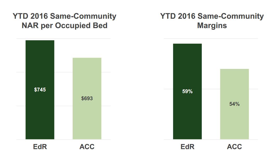 EdR versus ACC profitability metrics.