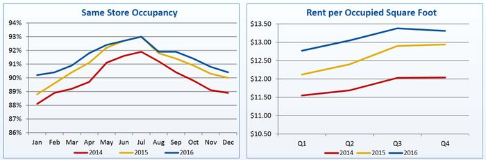 Charts of Life Storage occupancy and rent growth.